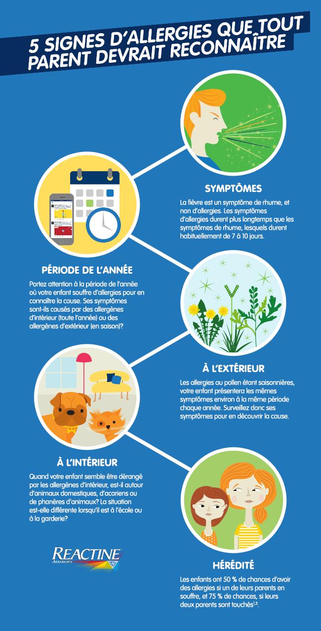 5 signes d'allergies que tout parent devrait reconnaître