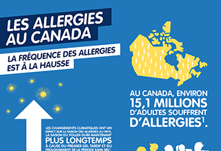 Au Canada, envrion 15 millions d'adultes souffrent d'allergies
